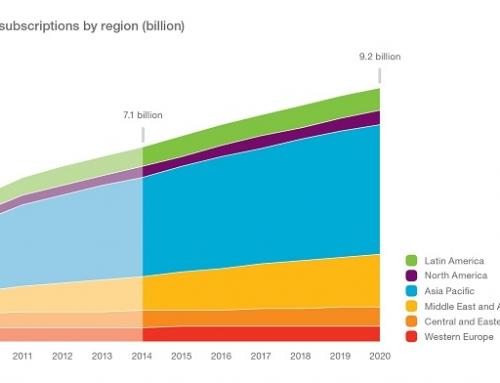 Ericsson Mobility Report: 70% παγκοσμίως χρήση των smartphones μέχρι το 2020